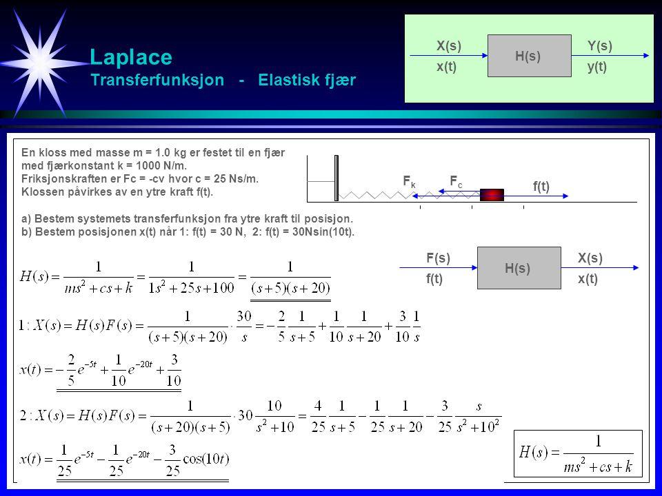 Laplace Transferfunksjon - Elastisk fjær FkFk FcFc f(t) F(s)X(s) f(t)x(t) H(s) En kloss med masse m = 1.0 kg er festet til en fjær med fjærkonstant k