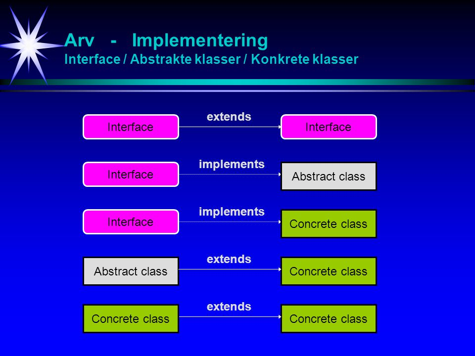 Interface I_Enumeration Interface I_Enumeration som benyttes til traversering av objekter: