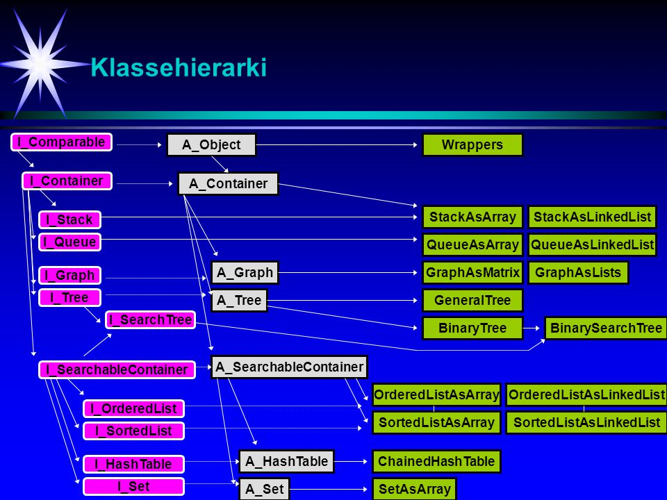 Klassehierarki - Abstrakte datastrukturer IntA_Object I_Comparable Dbl Chr Str I_Container A_Container I_SearchableContainer I_Visitor I_Enumeration A_Visitor A_SearchableContainer InterfaceAbstract classWrapper class I_Iterator