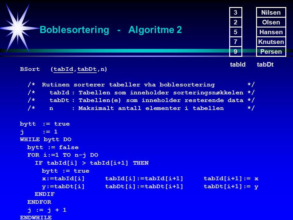 Boblesortering - Algoritme 2 BSort (tabId,tabDt,n) /*Rutinen sorterer tabeller vha boblesortering*/ /*tabId:Tabellen som inneholder sorteringsnøkkelen*/ /*tabDt:Tabellen(e) som inneholder resterende data*/ /*n:Maksimalt antall elementer i tabellen*/ bytt:= true j:= 1 WHILE bytt DO bytt := false FOR i:=1 TO n-j DO IF tabId[i] > tabId[i+1] THEN bytt := true x:=tabId[i] tabId[i]:=tabId[i+1] tabId[i+1]:= x y:=tabDt[i] tabDt[i]:=tabDt[i+1] tabDt[i+1]:= y ENDIF ENDFOR j := j + 1 ENDWHILE 3 2 5 7 9 Nilsen Olsen Hansen Knutsen Persen tabIdtabDt
