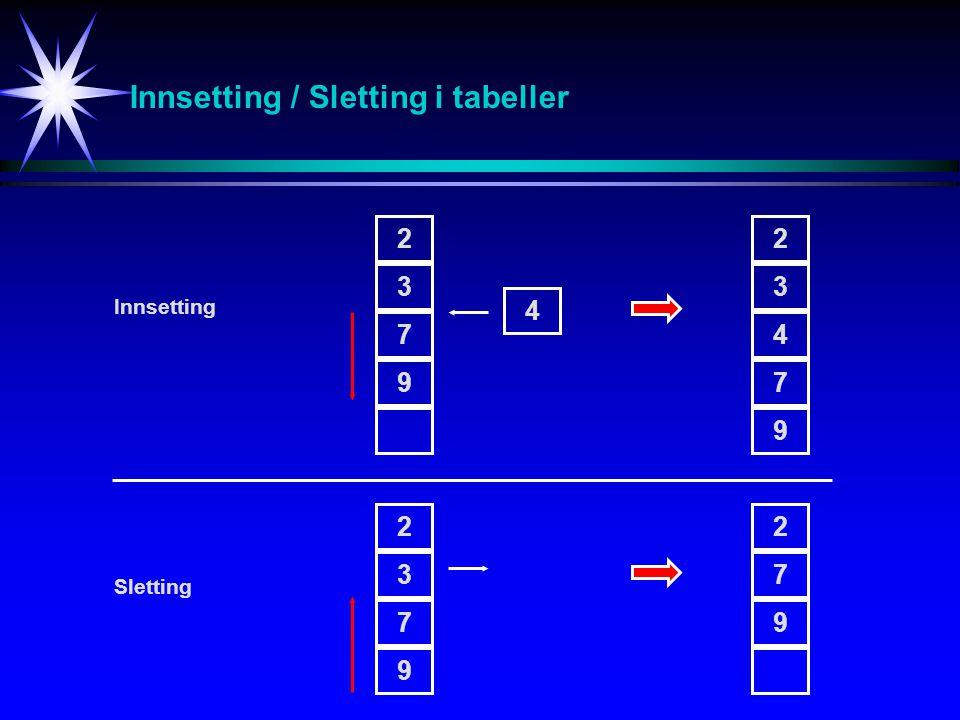Innsetting / Sletting i tabeller 2 3 7 9 4 2 3 4 7 9 2 3 7 9 2 7 9 Innsetting Sletting