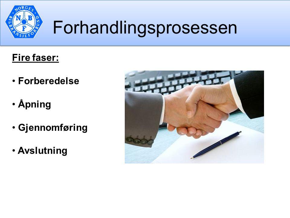 Forhandlingsprosessen Fire faser: Forberedelse Åpning Gjennomføring Avslutning
