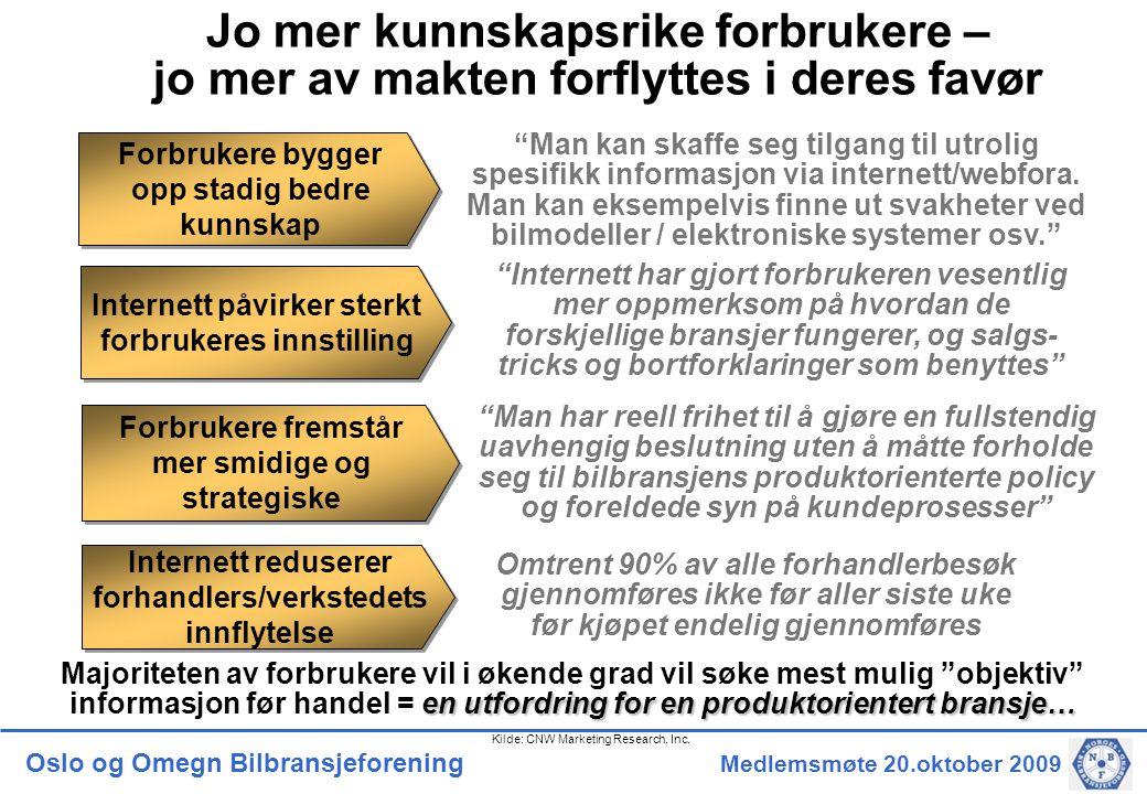 Oslo og Omegn Bilbransjeforening Medlemsmøte 20.oktober 2009 Forbrukere bygger opp stadig bedre kunnskap Internett påvirker sterkt forbrukeres innstilling Forbrukere fremstår mer smidige og strategiske Internett reduserer forhandlers/verkstedets innflytelse Man kan skaffe seg tilgang til utrolig spesifikk informasjon via internett/webfora.