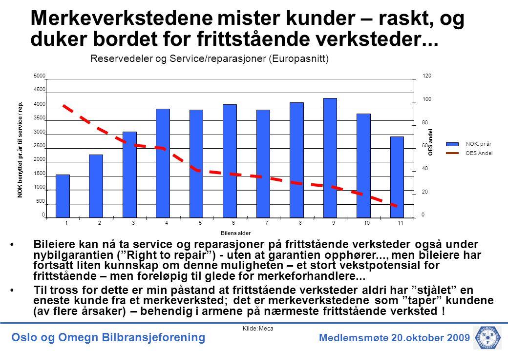 Oslo og Omegn Bilbransjeforening Medlemsmøte 20.oktober 2009 Merkeverkstedene mister kunder – raskt, og duker bordet for frittstående verksteder...