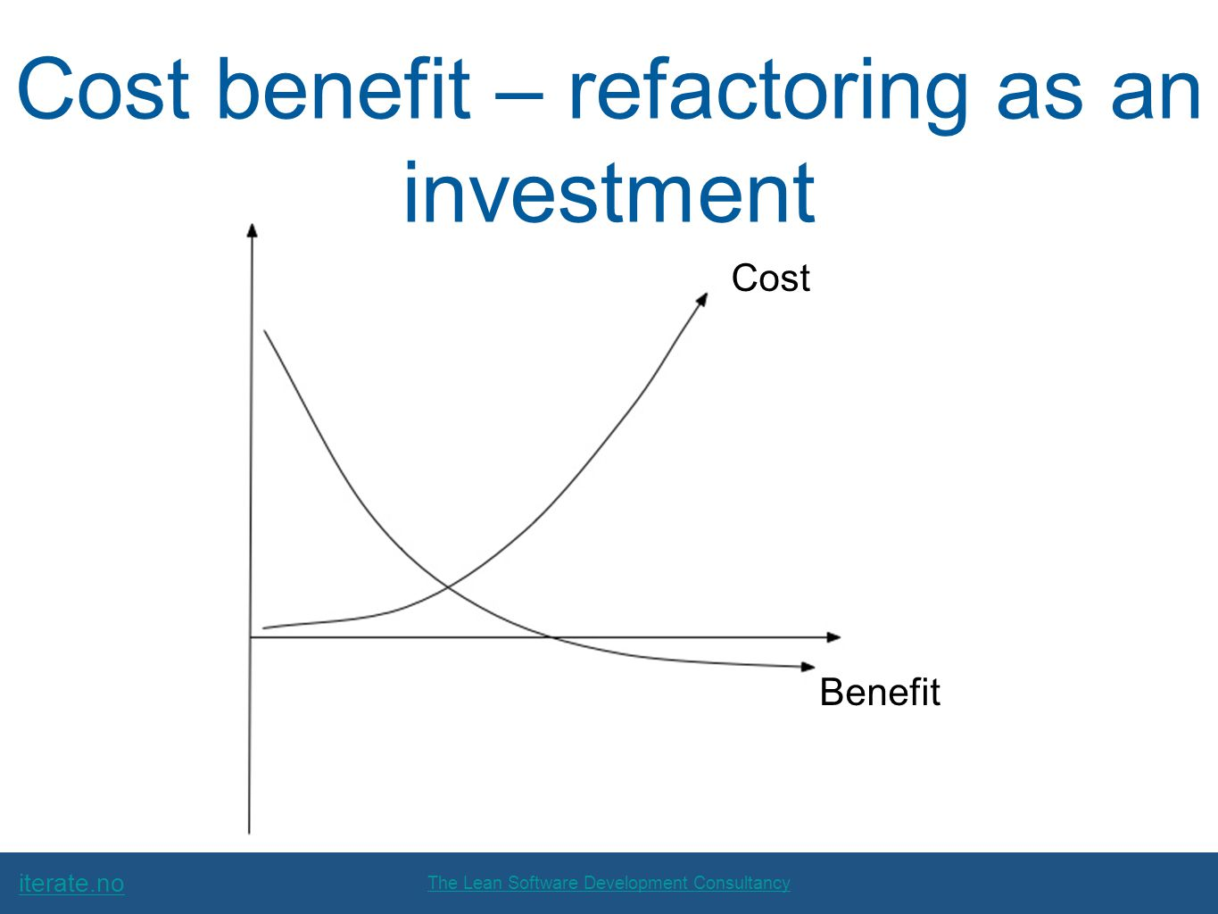 iterate.no The Lean Software Development Consultancy Cost benefit – refactoring as an investment Cost Benefit