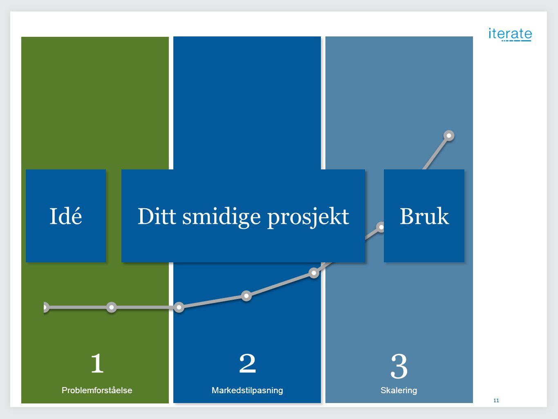 11 1 Problemforståelse 2 Markedstilpasning 3 Skalering Ditt prosjekt Bruk Idé Ditt smidige prosjekt
