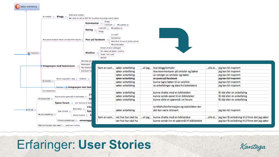 Erfaringer: User Stories