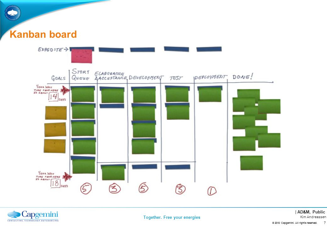 | AD&M, Public Together. Free your energies Kanban board © 2010 Capgemini.