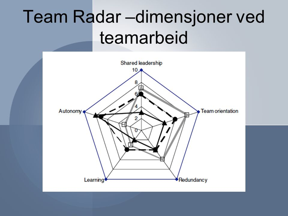 Team Radar –dimensjoner ved teamarbeid