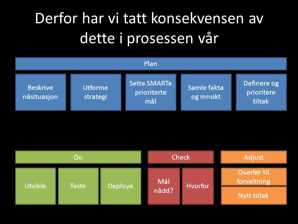 Derfor har vi tatt konsekvensen av dette i prosessen vår Plan DoCheckAdjust Beskrive nåsituasjon Utforme strategi Sette SMARTe prioriterte mål Samle f