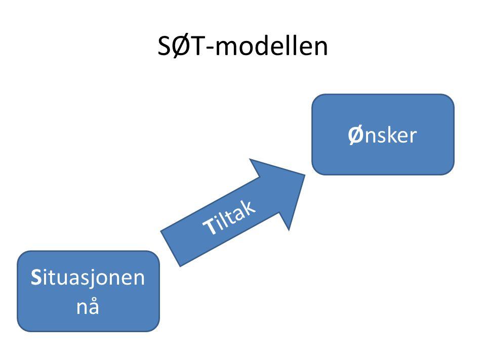 SØT-modellen Situasjonen nå Ønsker Tiltak