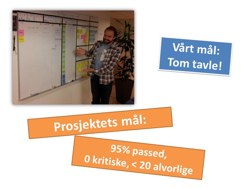 95% passed, 0 kritiske, < 20 alvorlige Vårt mål: Tom tavle! Prosjektets mål: