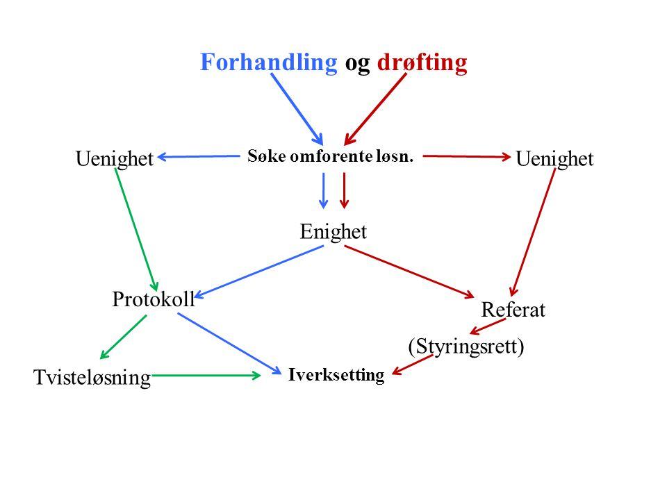 Forhandling og drøfting Søke omforente løsn. Uenighet Enighet Protokoll Referat Tvisteløsning Iverksetting (Styringsrett)
