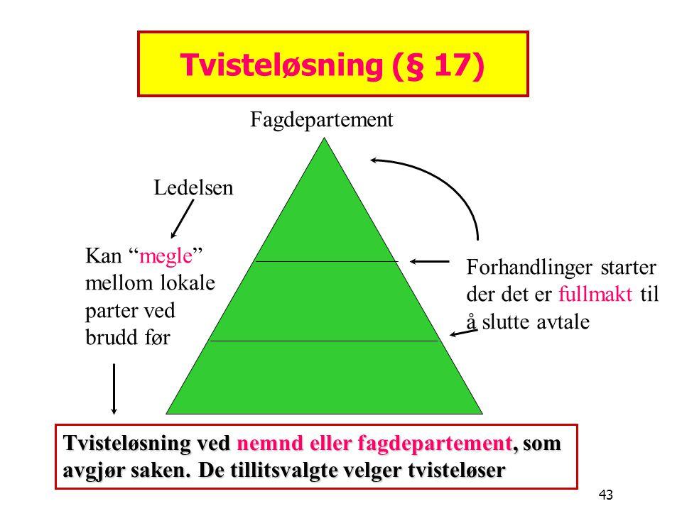 """43 Tvisteløsning (§ 17) Fagdepartement Ledelsen Kan """"megle"""" mellom lokale parter ved brudd før Forhandlinger starter der det er fullmakt til å slutte"""