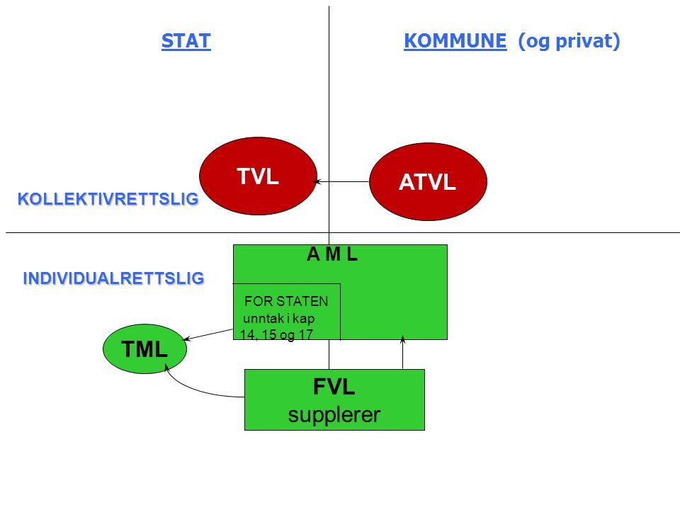 STAT KOMMUNE (og privat) TVL ATVL A M L FOR STATEN unntak i kap 14, 15 og 17 FVL supplerer TML INDIVIDUALRETTSLIG KOLLEKTIVRETTSLIG