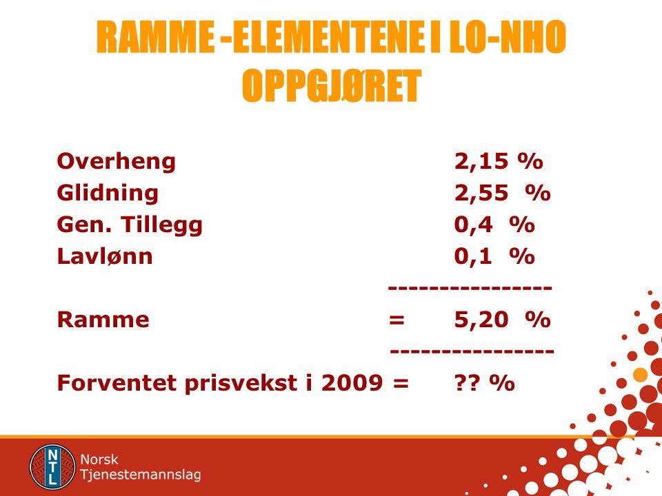 RAMME -ELEMENTENE I LO-NHO OPPGJØRET Overheng2,15 % Glidning2,55 % Gen.