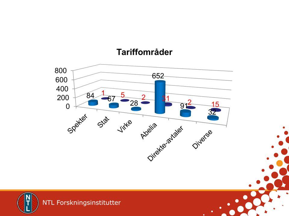 Tariffavtale NTL-Abelia Tariffavtale for forskning og undervisning Arbeidslivets grunnlov (hovedavtalen LO-NHO) er en del av denne avtalen Utfylles ved lokale særavtaler –Særavtalene er sikret gjennom hovedavtalen