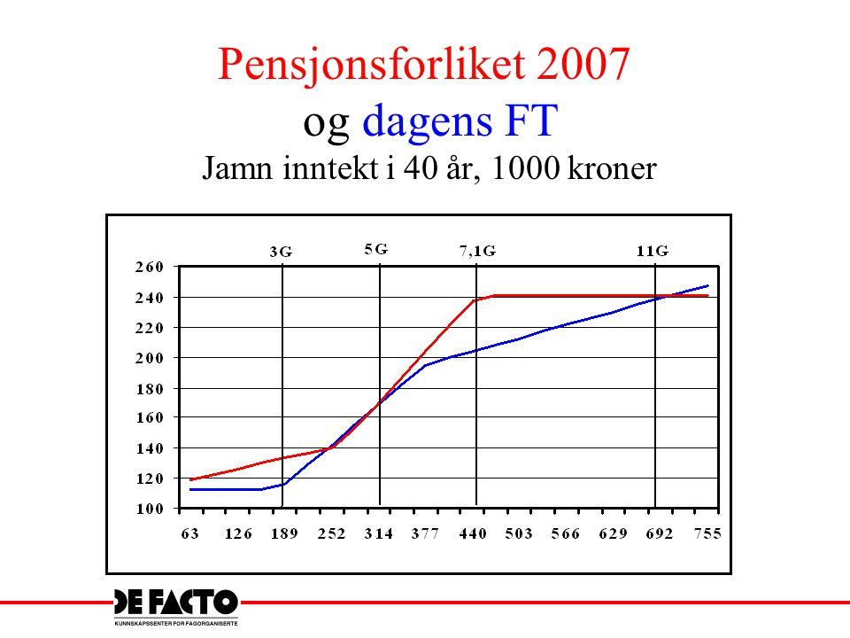 Pensjonsforliket 2007 og dagens FT Jamn inntekt i 40 år, 1000 kroner