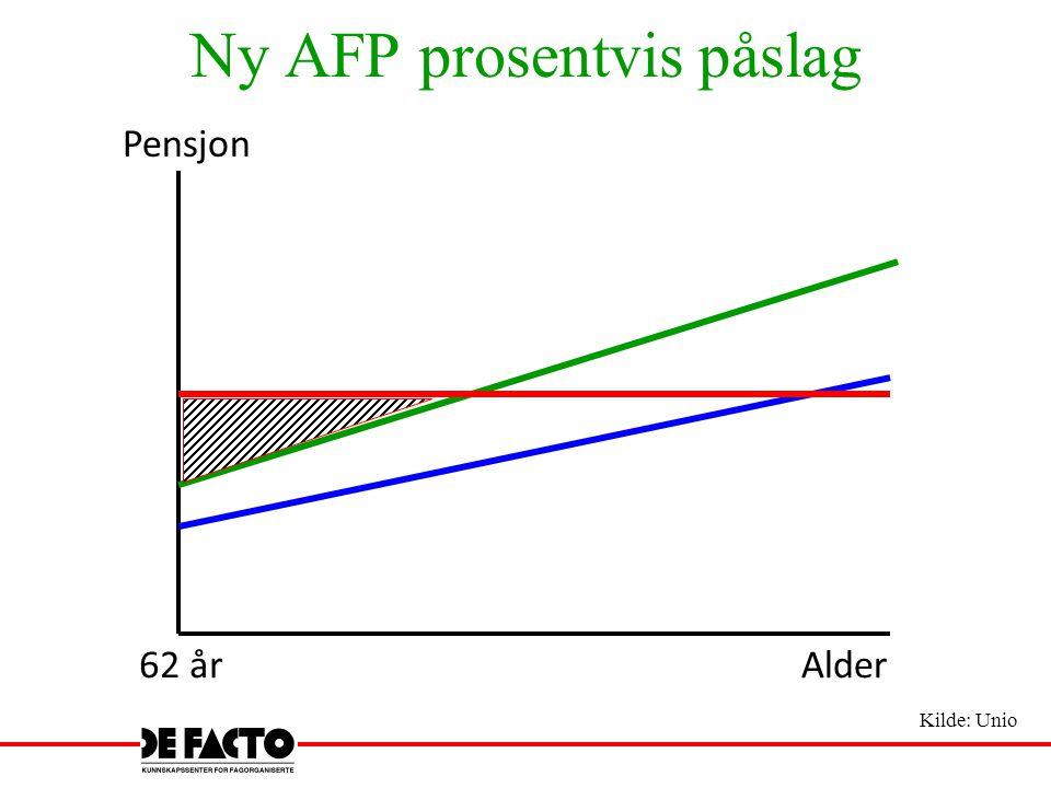 Ny AFP prosentvis påslag Pensjon 62 årAlder Kilde: Unio
