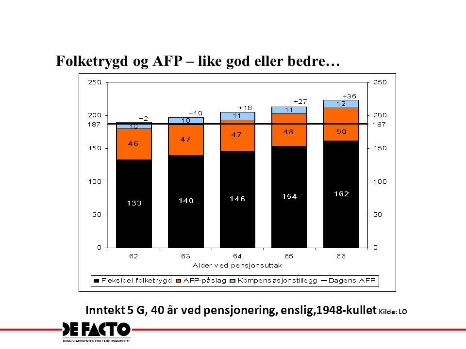 Folketrygd og AFP – like god eller bedre… Inntekt 5 G, 40 år ved pensjonering, enslig,1948-kullet Kilde: LO