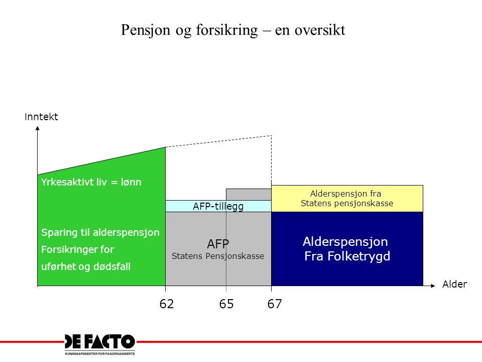 Folketrygd og ytelsesbasert alderspensjon Dagens regler Pensjons- grunnlag Pensjon i % 1 G = Folketrygdens grunnbeløp = kr 66 812 fra 1/5/07 (fra 1/5 – 09 kr 72 881) 3 G 6 G 12 G