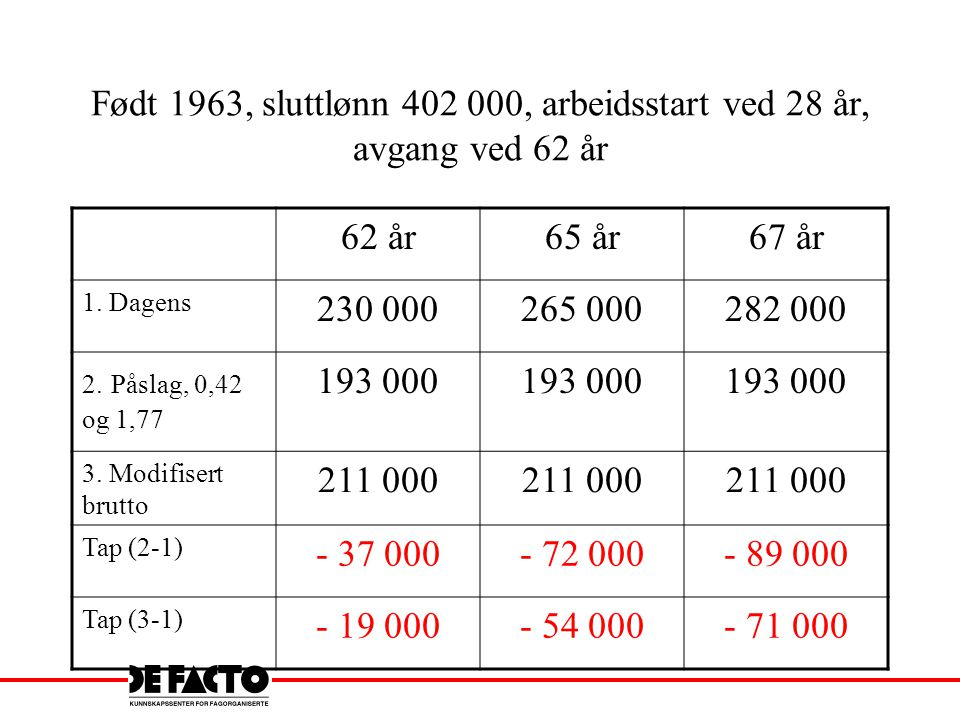 Født 1963, sluttlønn 402 000, arbeidsstart ved 28 år, avgang ved 62 år 62 år65 år67 år 1. Dagens 230 000265 000282 000 2. Påslag, 0,42 og 1,77 193 000