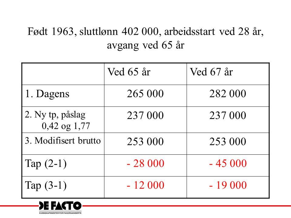 Født 1963, sluttlønn 402 000, arbeidsstart ved 28 år, avgang ved 65 år Ved 65 årVed 67 år 1. Dagens265 000282 000 2. Ny tp, påslag 0,42 og 1,77 237 00