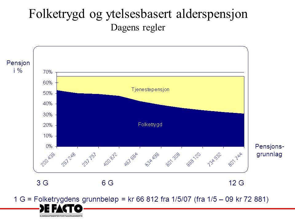 Dagens folketrygd 40 års opptjening Besteårsregel –20 beste inntektsår avgjør pensjonsnivå Grunnpensjon på 0,85 eller 1 G Tilleggspensjon –42 % (fra 1992) av inntekt over 1 G –14 % av inntekt fra 6 – 12 G