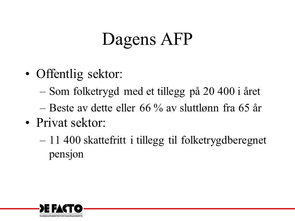 Dagens AFP Offentlig sektor: –Som folketrygd med et tillegg på 20 400 i året –Beste av dette eller 66 % av sluttlønn fra 65 år Privat sektor: –11 400
