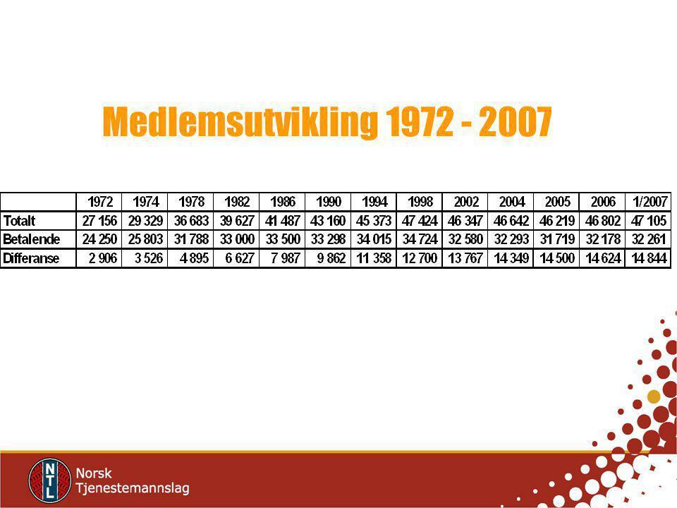 Medlemsutvikling 1972 - 2007