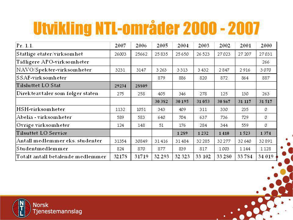 Utvikling NTL-områder 2000 - 2007