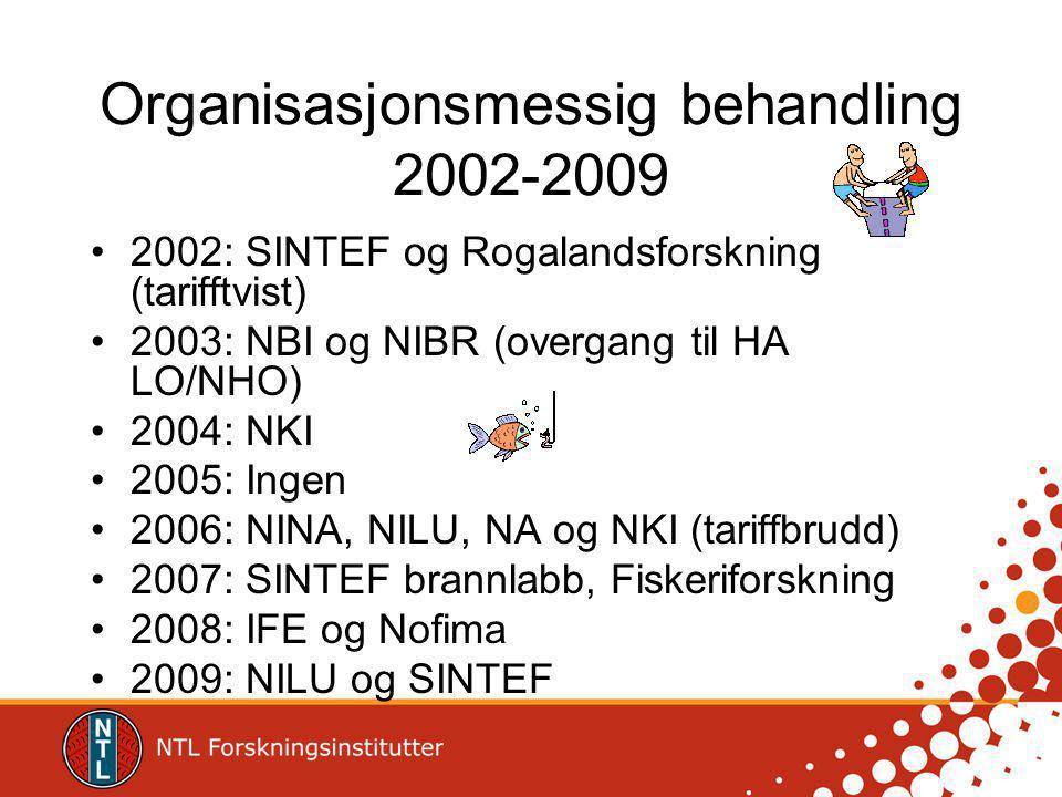 Organisasjonsmessig behandling 2002-2009 2002: SINTEF og Rogalandsforskning (tarifftvist) 2003: NBI og NIBR (overgang til HA LO/NHO) 2004: NKI 2005: Ingen 2006: NINA, NILU, NA og NKI (tariffbrudd) 2007: SINTEF brannlabb, Fiskeriforskning 2008: IFE og Nofima 2009: NILU og SINTEF
