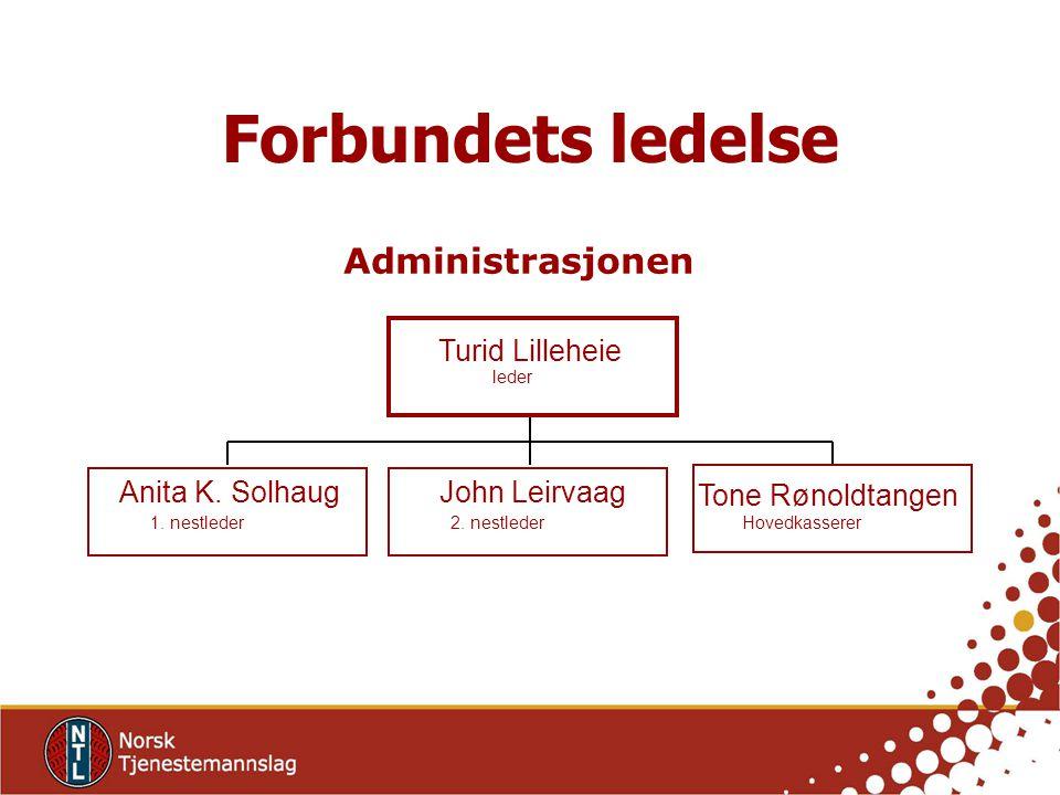 Anita K. Solhaug 1. nestleder John Leirvaag 2. nestleder Tone Rønoldtangen Hovedkasserer Turid Lilleheie leder Administrasjonen Forbundets ledelse