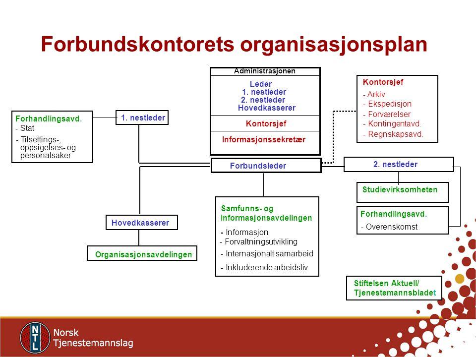 Forbundskontorets organisasjonsplan Studievirksomheten 1.