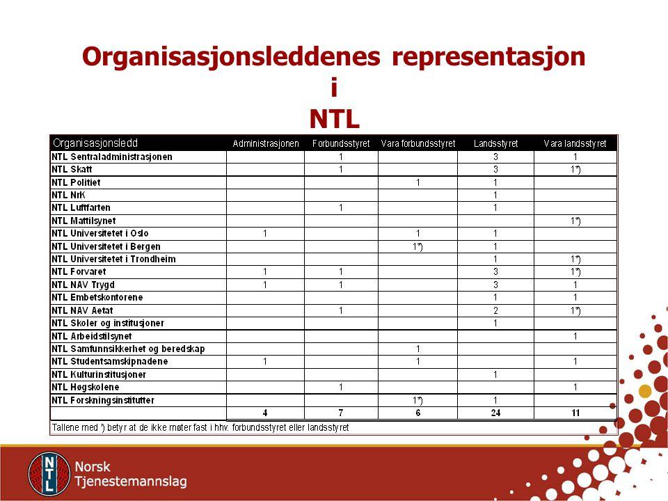Organisasjonsleddenes representasjon i NTL