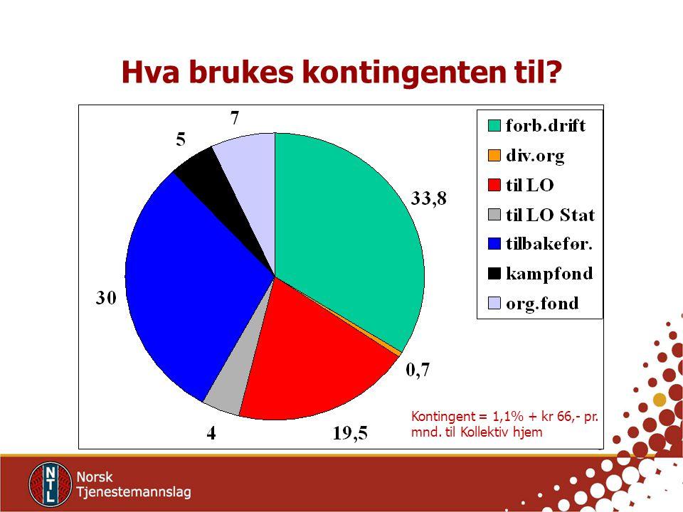 Kontingent = 1,1% + kr 66,- pr. mnd. til Kollektiv hjem Hva brukes kontingenten til?