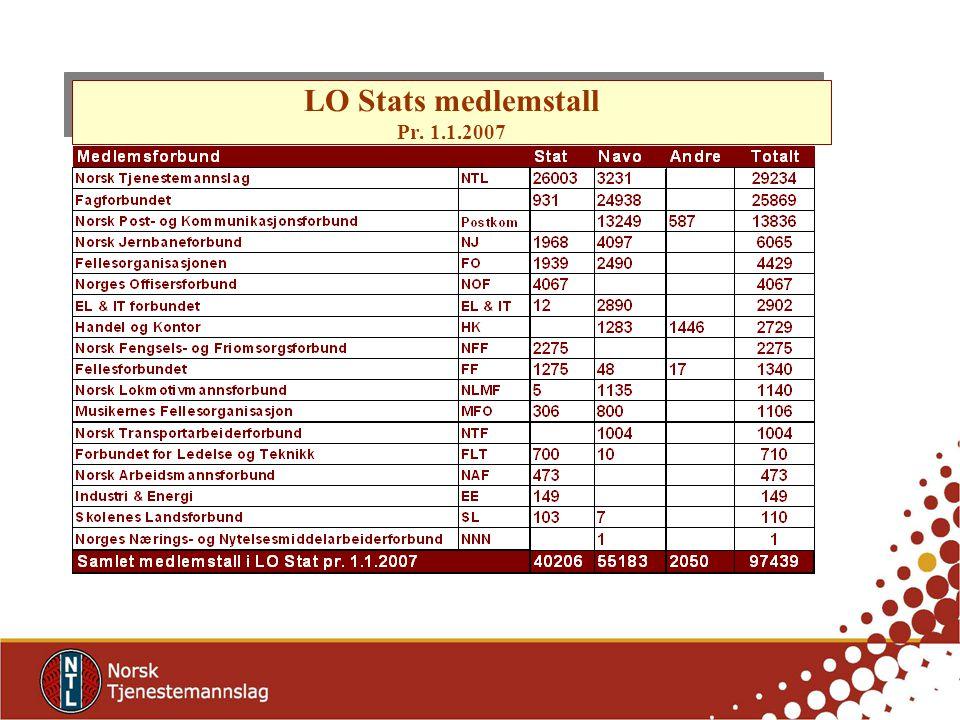 NTLs organisasjonsstruktur