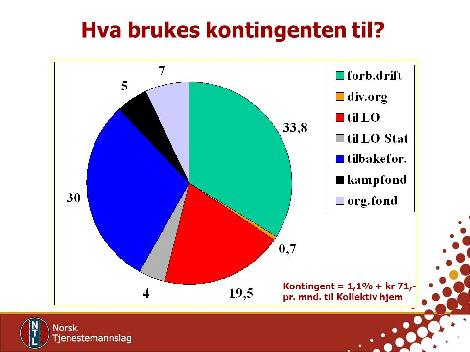 Kontingent = 1,1% + kr 71,- pr. mnd. til Kollektiv hjem Hva brukes kontingenten til?