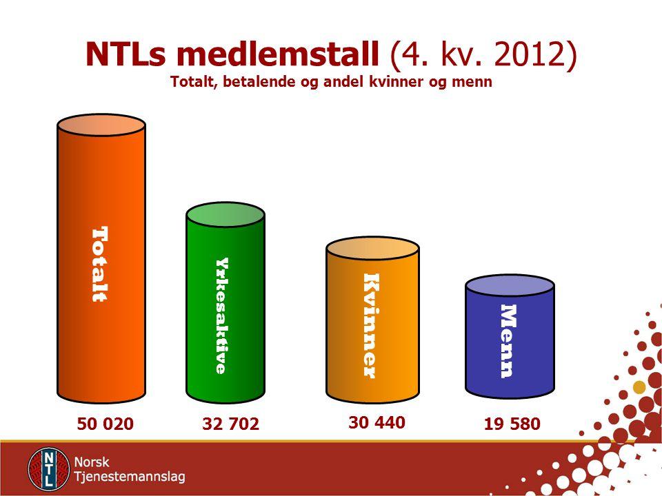 NTLs medlemstall (4. kv. 2012) Totalt, betalende og andel kvinner og menn 50 020 32 702 Totalt Yrkesaktive Kvinner Menn 30 440 19 580