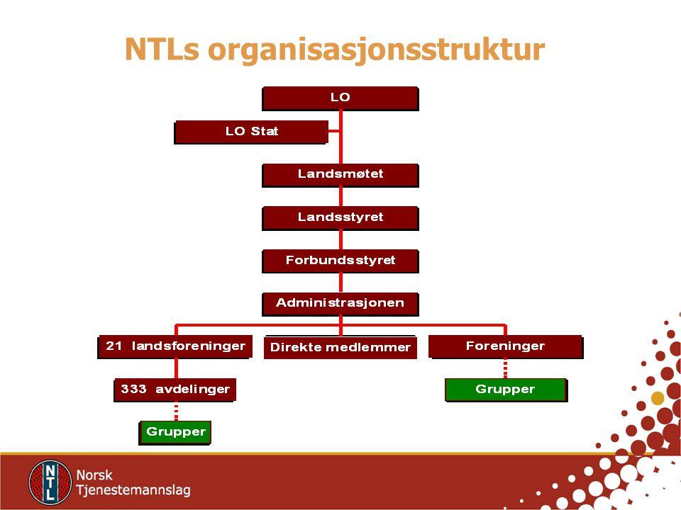NTLs største organisasjonsledd (1.1.2011)