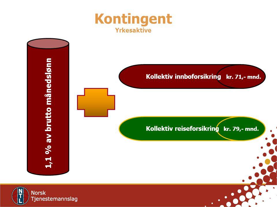 Kontingent Yrkesaktive 1,1 % av brutto månedslønn Kollektiv innboforsikring kr.