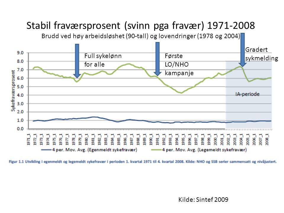 Kilde: Sintef 2009 Stabil fraværsprosent (svinn pga fravær) 1971-2008 Brudd ved høy arbeidsløshet (90-tall) og lovendringer (1978 og 2004) Første LO/NHO kampanje Gradert sykmelding Full sykelønn for alle