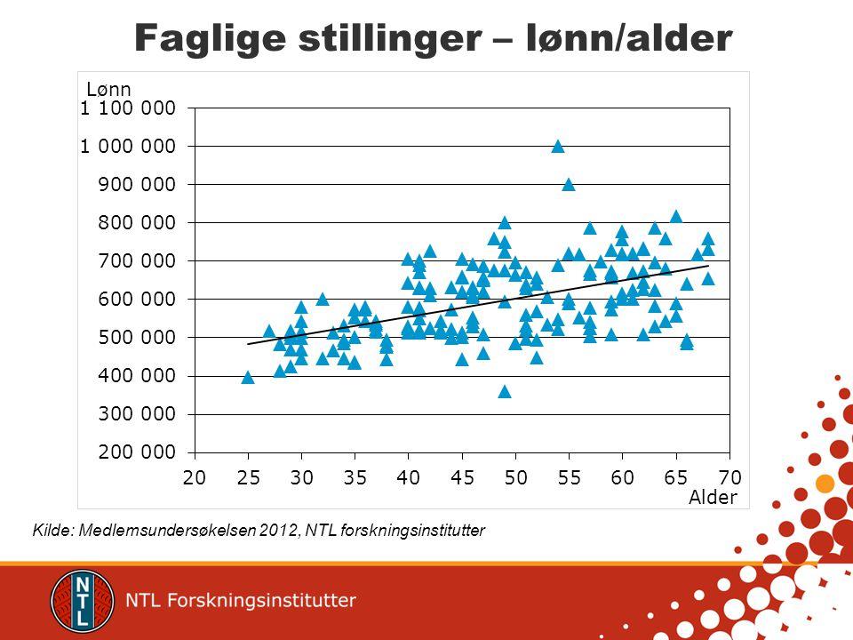 Faglige stillinger – lønn/alder Kilde: Medlemsundersøkelsen 2012, NTL forskningsinstitutter