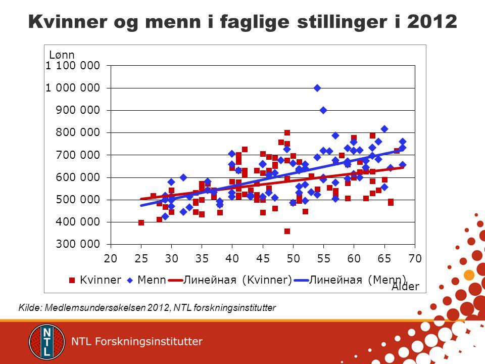 Kvinner og menn i faglige stillinger i 2012 Kilde: Medlemsundersøkelsen 2012, NTL forskningsinstitutter