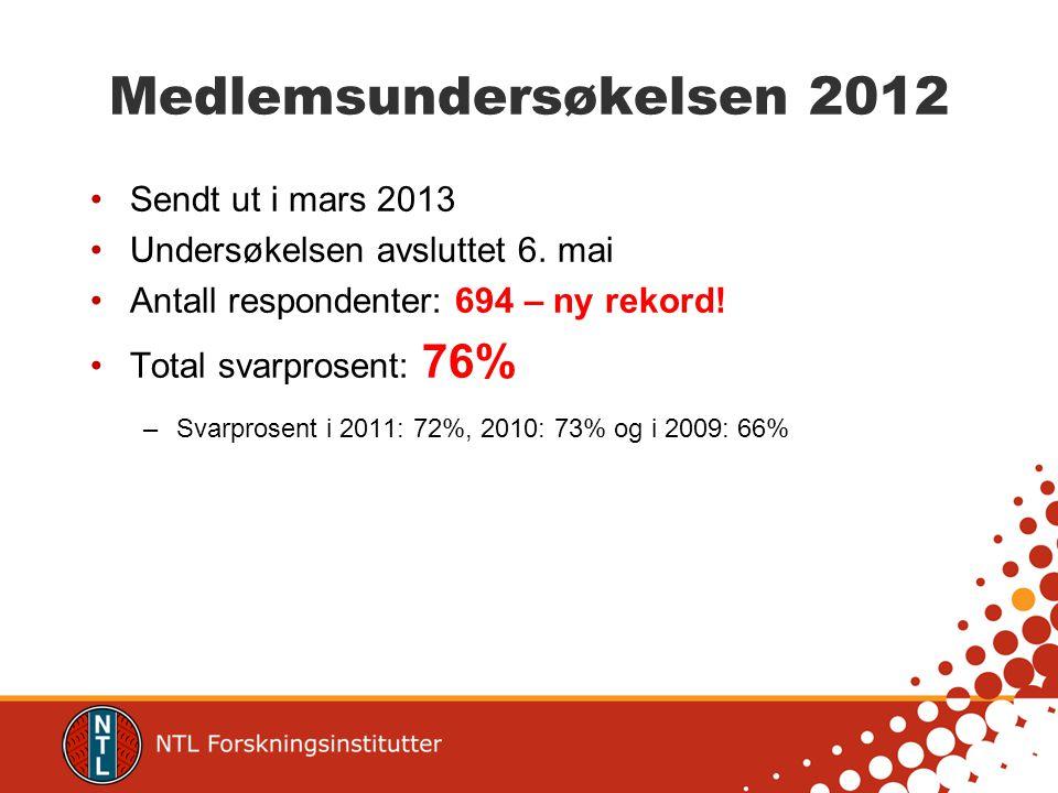 Medlemsundersøkelsen 2012 Sendt ut i mars 2013 Undersøkelsen avsluttet 6.