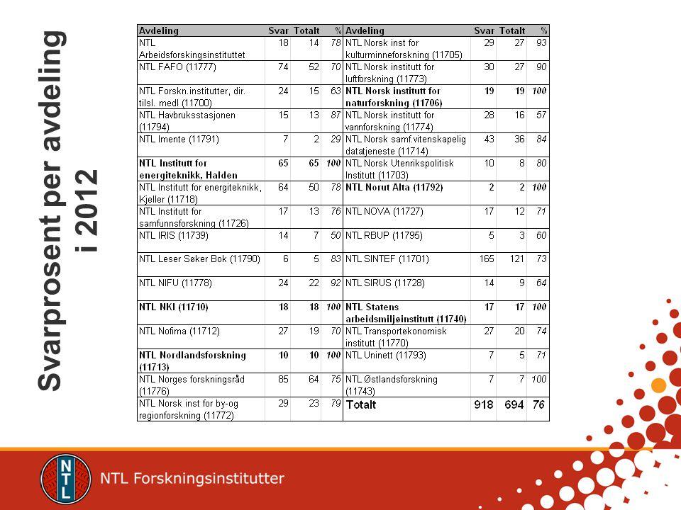 Svarprosent per avdeling i 2012