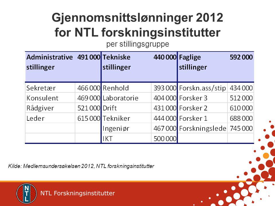 Gjennomsnittslønninger 2012 for NTL forskningsinstitutter per stillingsgruppe Kilde: Medlemsundersøkelsen 2012, NTL forskningsinstitutter