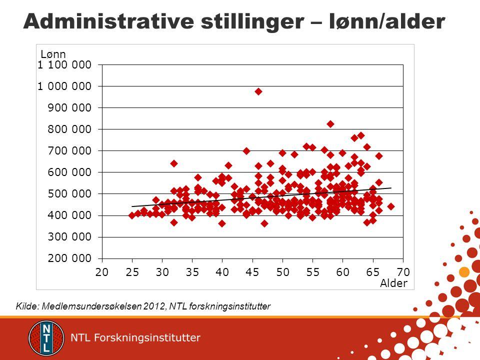 Administrative stillinger – lønn/alder Kilde: Medlemsundersøkelsen 2012, NTL forskningsinstitutter