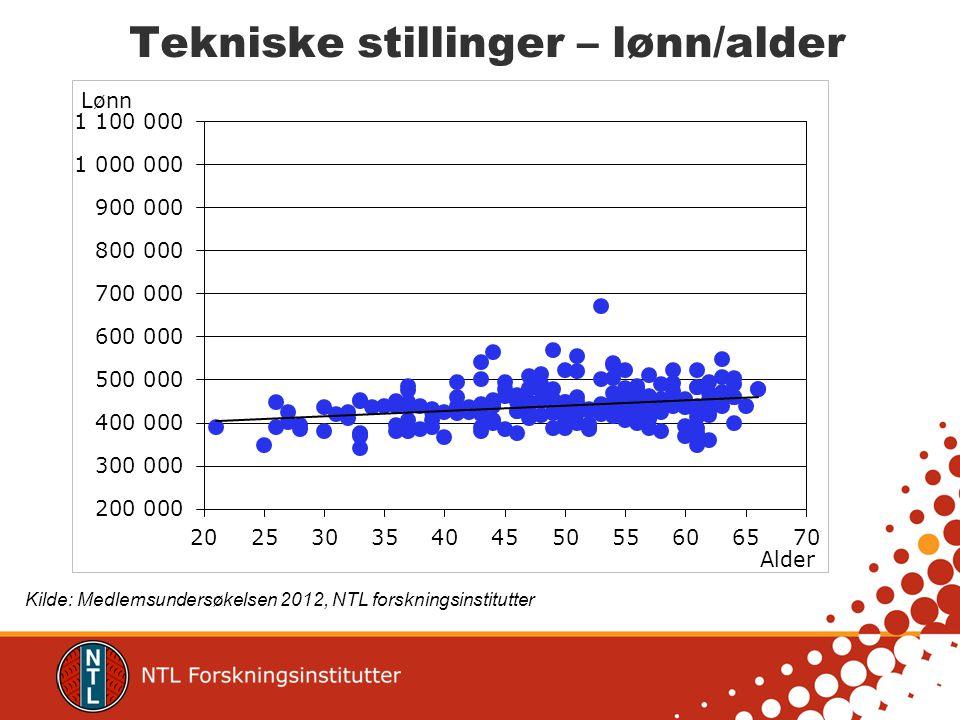 Tekniske stillinger – lønn/alder Kilde: Medlemsundersøkelsen 2012, NTL forskningsinstitutter