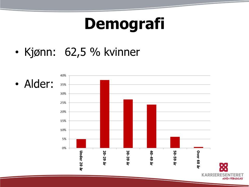 Demografi Kjønn: 62,5 % kvinner Alder:
